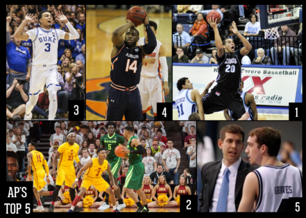 AP's top five teams in the Week 11 poll- Gonzaga, Baylor, Duke, Auburn, and Butler.
