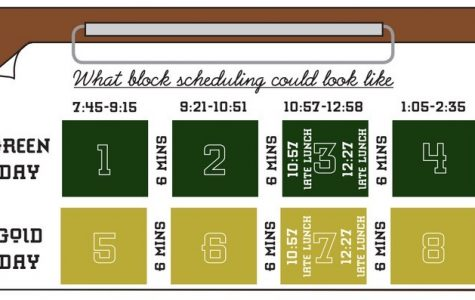 A sample of what block scheduling could look like if Huron were to start.