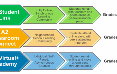 Three options presented for upcoming school year, no fully in-person classes
